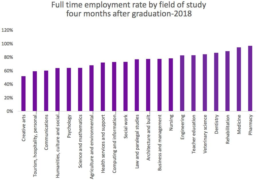Full-time employment rate by field of study