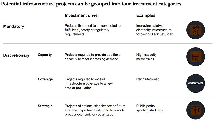 Potential infrastructure projects can be grouped into four investment categories