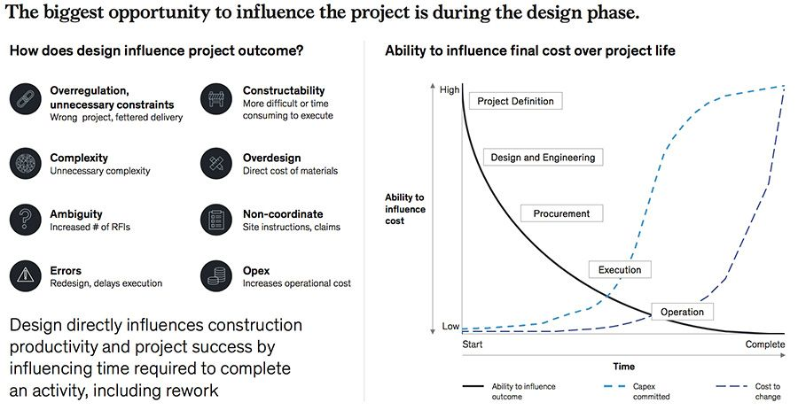 The biggest opportunity to influence the cost and outcome of the project is during the design phase