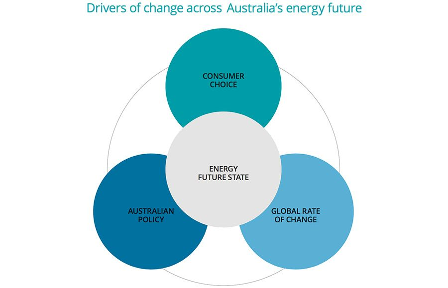 Drivers of change in Australia's energy sector
