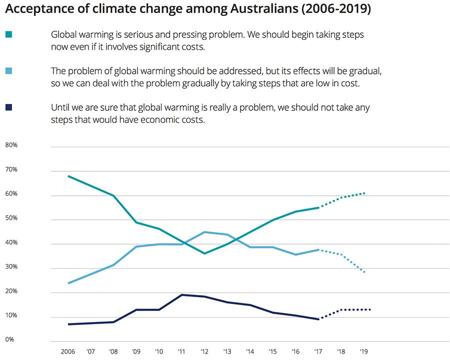 Acceptance of climate change among Australians