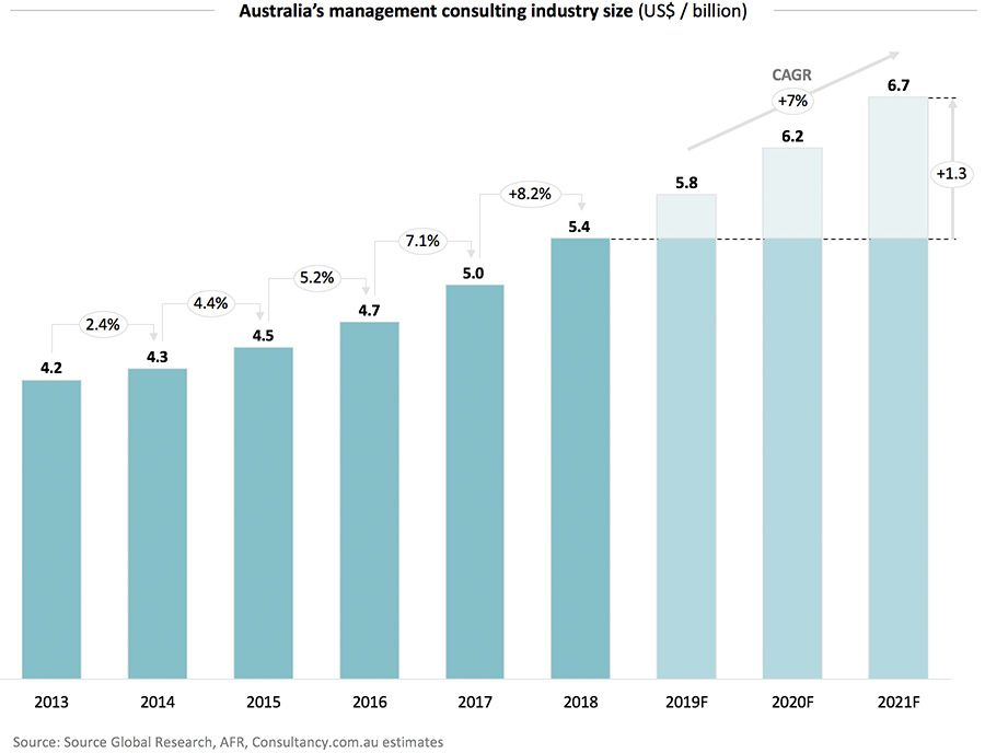 Australia's management consulting industry size