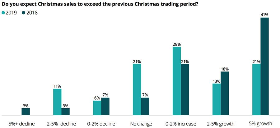 Growth expectations from Christmas sales