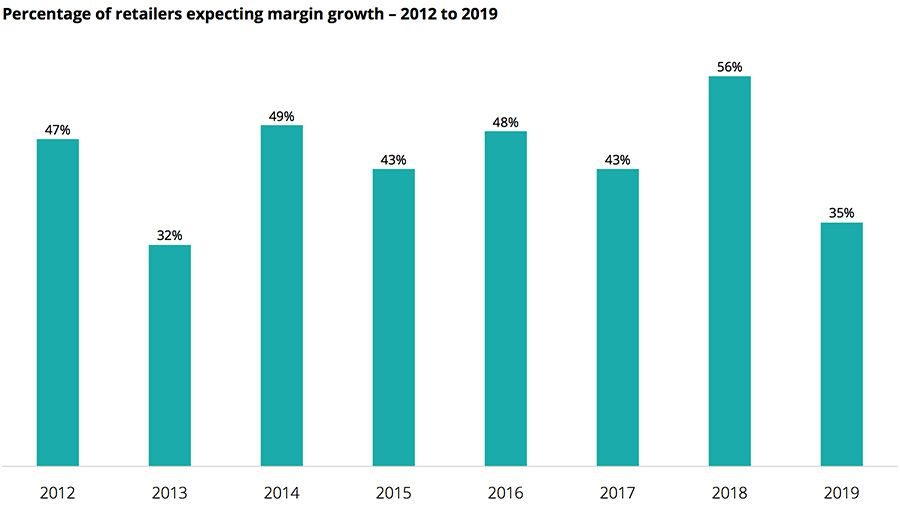 Percentage of retailers expecting margin growth