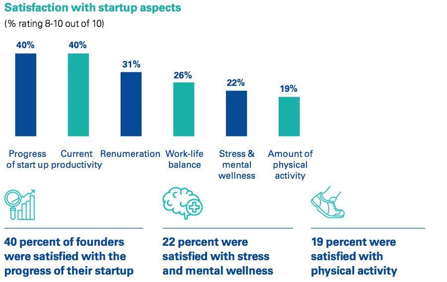 Satisfaction with startup aspects