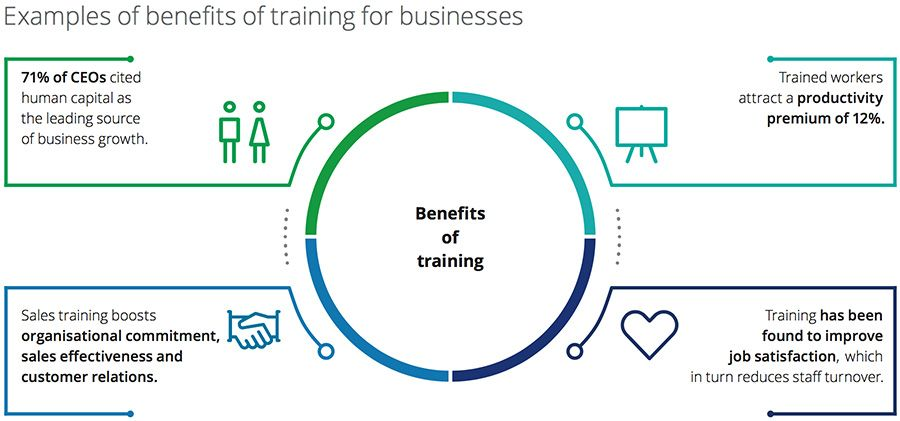 Examples of benefits of training for businesses