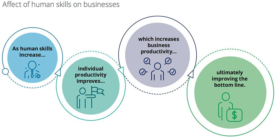 Affect of human skills on businesses