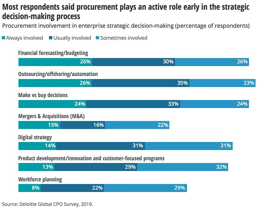 Procurement's role in decision-making