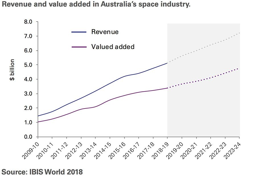 Revenue and value added in Australia's space industry