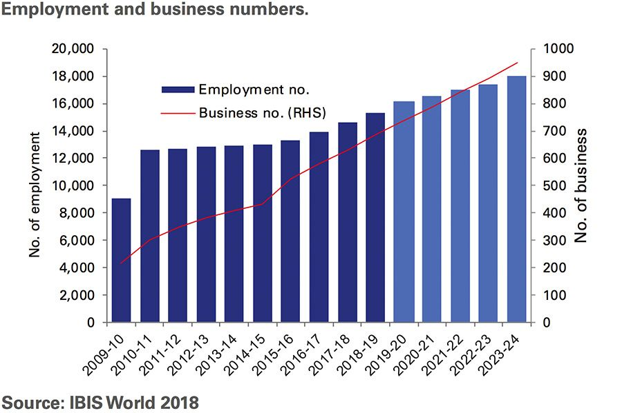 Employment and business numbers