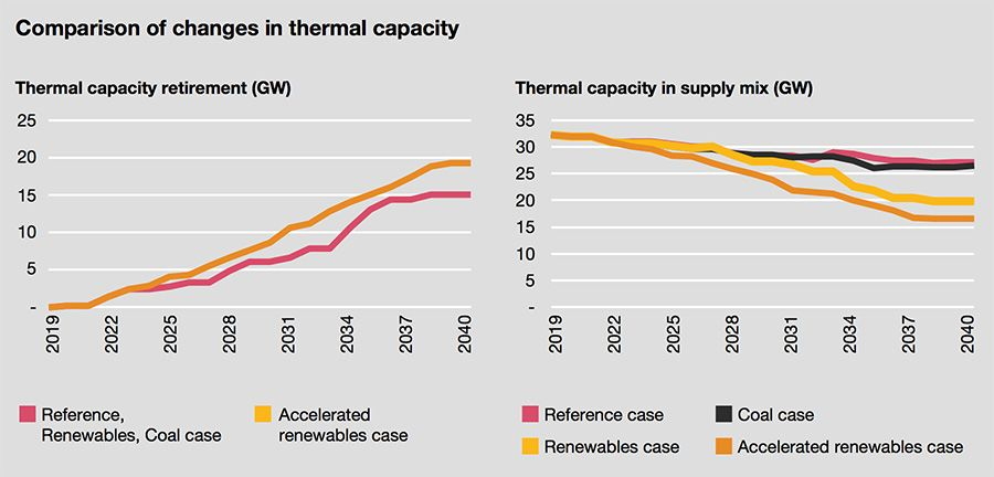 Comparison of changes in thermal capacity