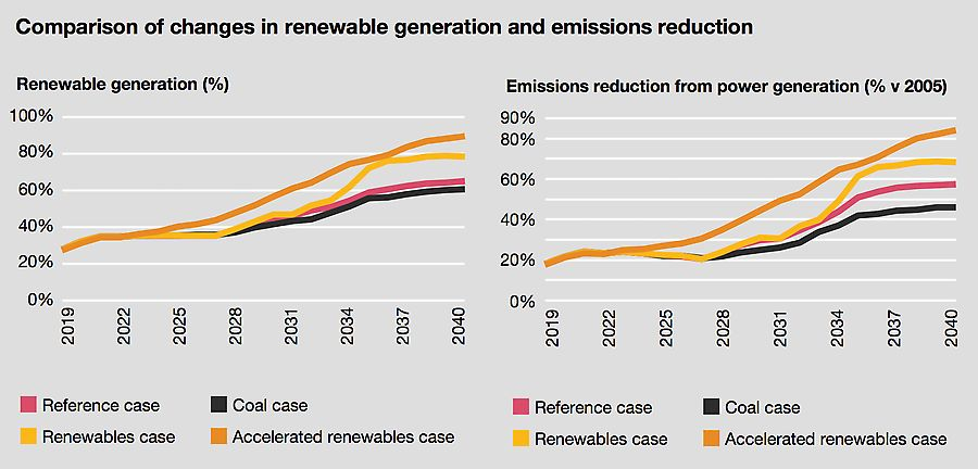 Comparison of changes in renewable generation and emissions reduction