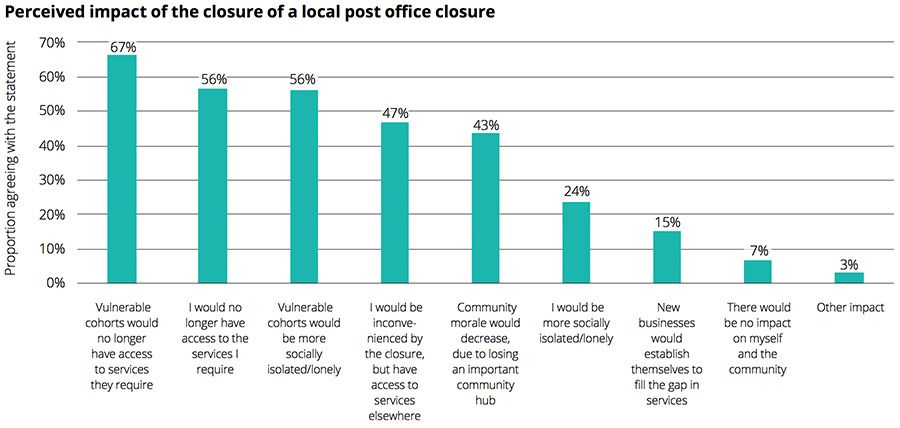 Perceived impact of the closure of a local post office closure