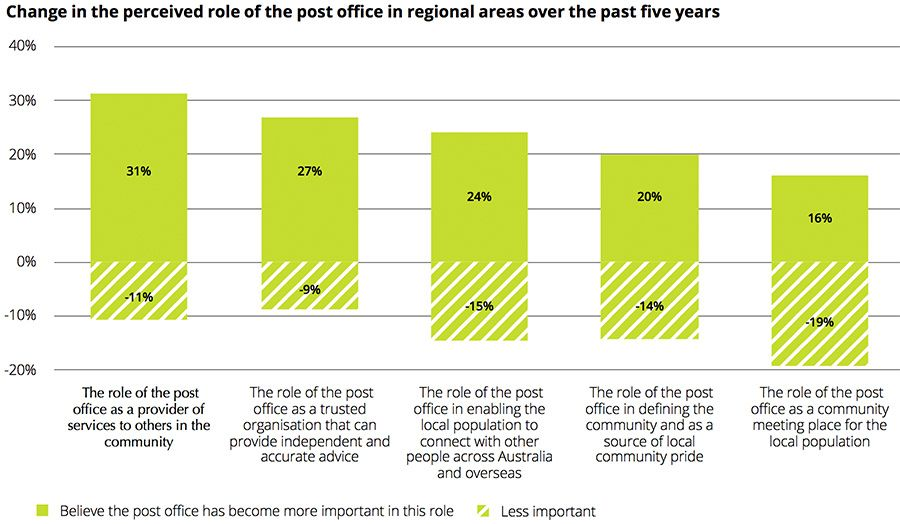 Change in the perceived role of the post o ce in regional areas over the past  ve years