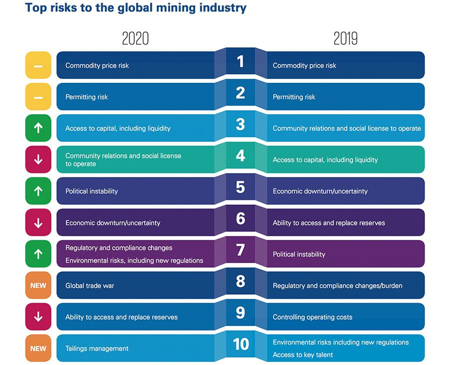 Top risks to the global mining industry