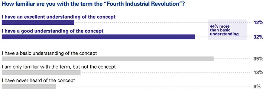 Familiarity with the fourth industrial revolution
