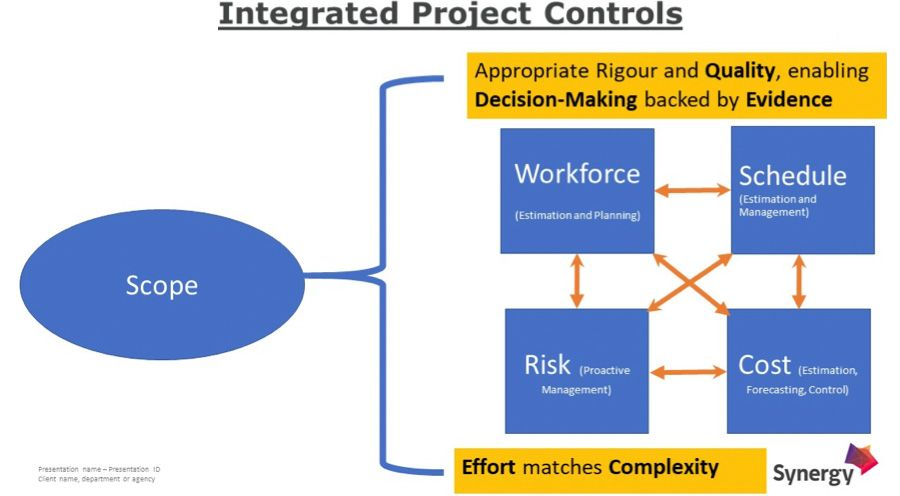 Integrated project controls
