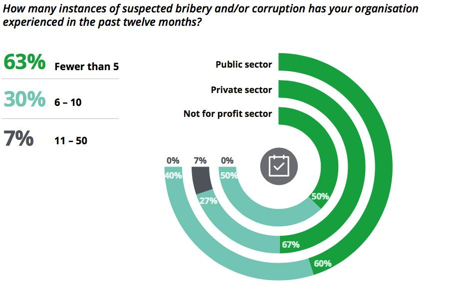 How many instances of suspected bribery and/or corruption has your organisation experienced in the past twelve months?