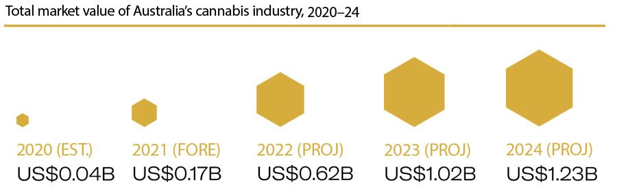 Total market value of Australia's cannabis industry, 2020-2024