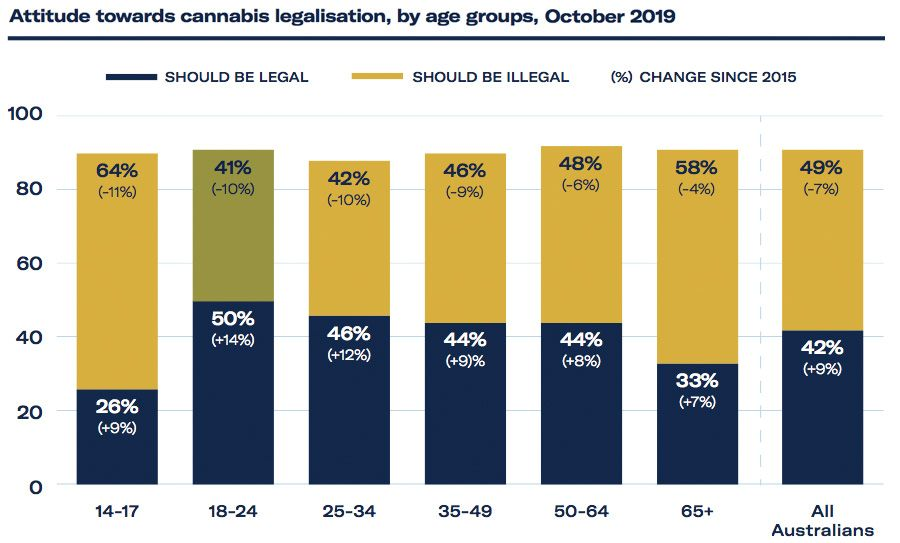 Attitudes towards cannabis legalisation by age group