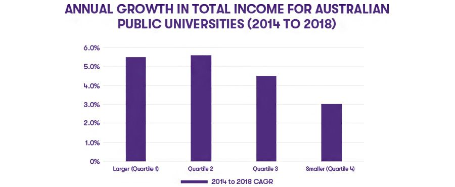Annual growth in total income for Australian universities