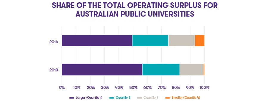 Share of operating surplus for Australian public universities