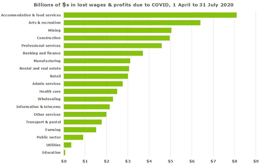 Billions of dollars in lost wages and profits due to COVID, 1 April to 31 July 2020