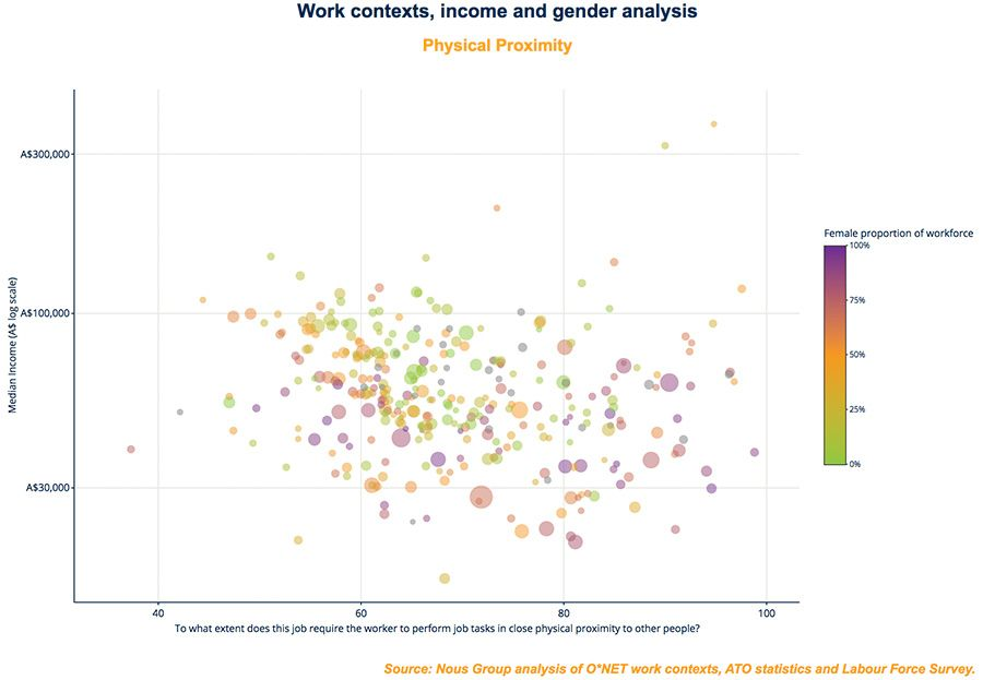 Work context, income and gender analysis
