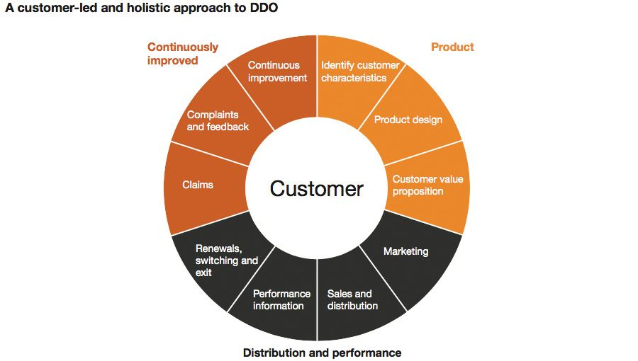 A customer-led and holistic approach to DDO