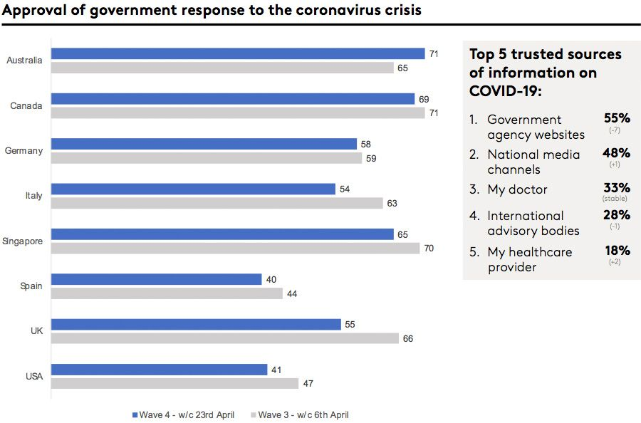 Approval of government response to the coronavirus crisis