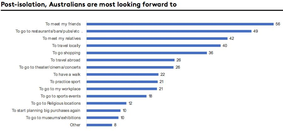 Post-isolation, Australians are most looking forward to