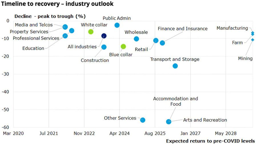 Timeline to recovery – industry outlook