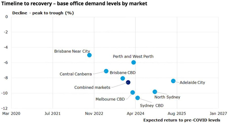 Timeline to recovery - base office demand levels by