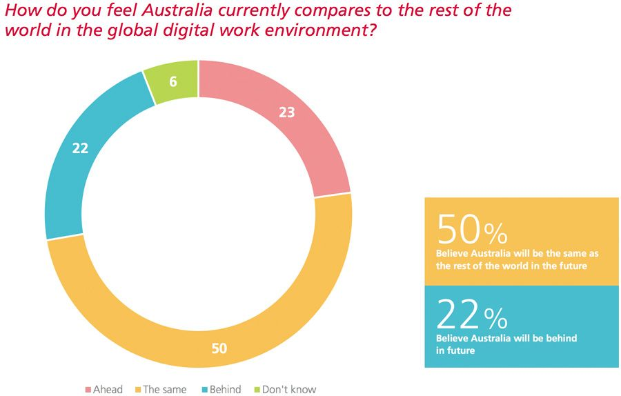 How do you feel Australia currently compares to the rest of the world in the global digital work environment