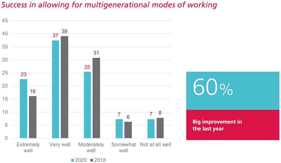 Success in allowing for multigenerational modes of working