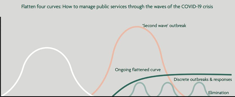 How to manage public services through the waves of the COVID-19 crisis