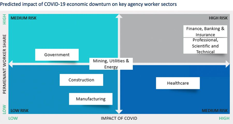 Predicted impact of COVID-19 economic downturn on key agency worker sectors