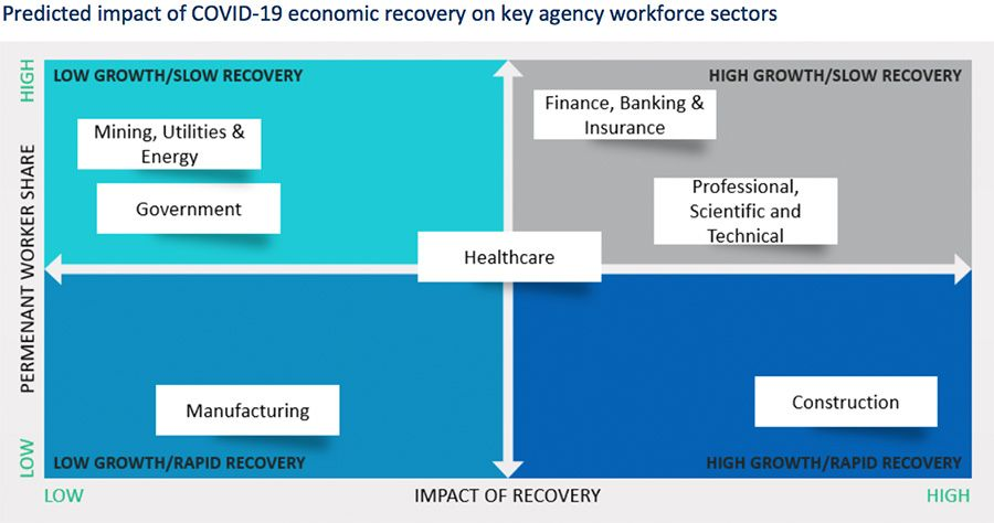 Predicted impact of COVID-19 economic recovery on key agency workforce sectors