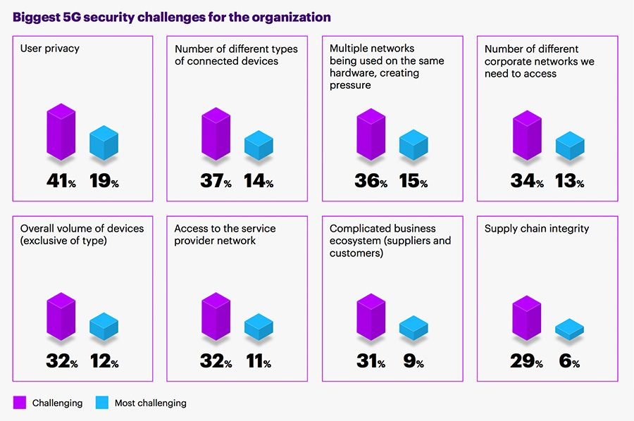 Biggest 5G security challenges for the organization
