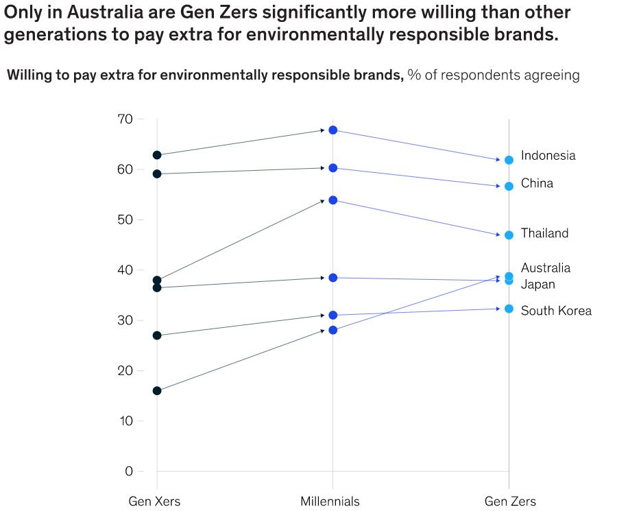 Willingness to pay for environmentally conscious brands