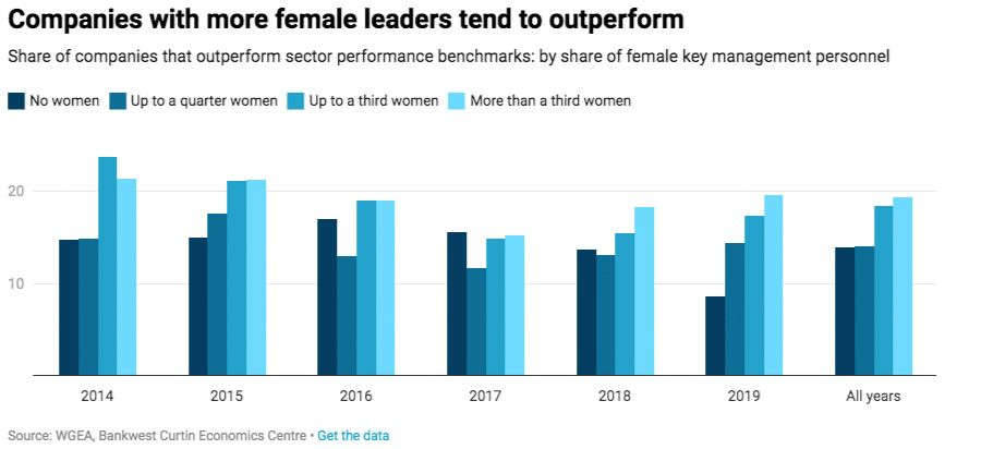 Companies with more female leaders tend to outperform