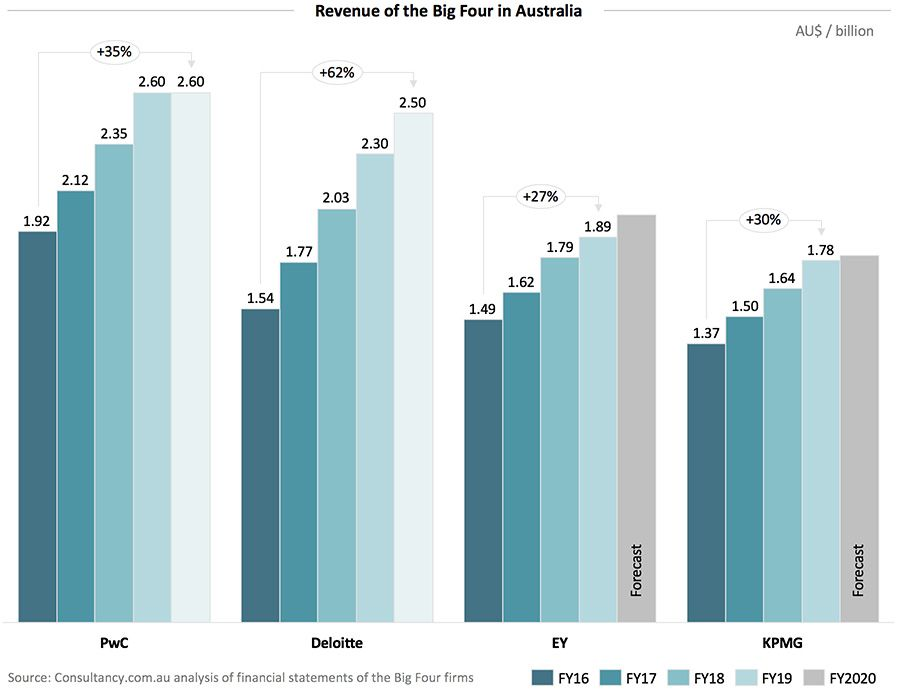 Revenue of the Big Four in Australia