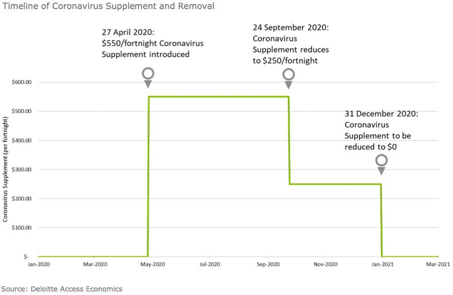 Timeline of Coronavirus Supplement and Removal