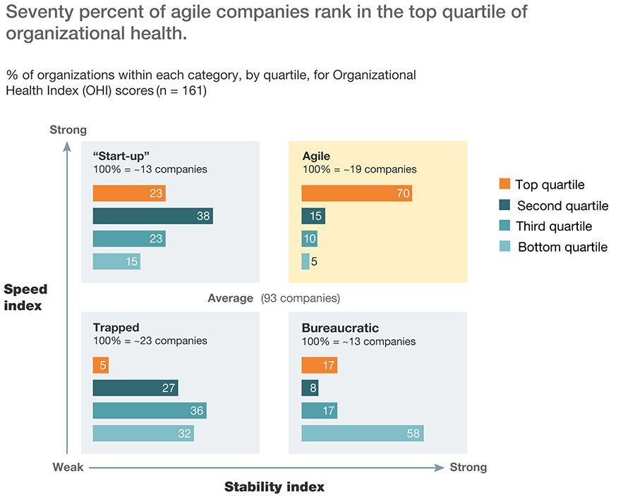 Seventy percent of agile companies rank in the top quartile of organizational health