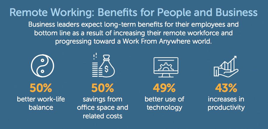 Benefits for people and business