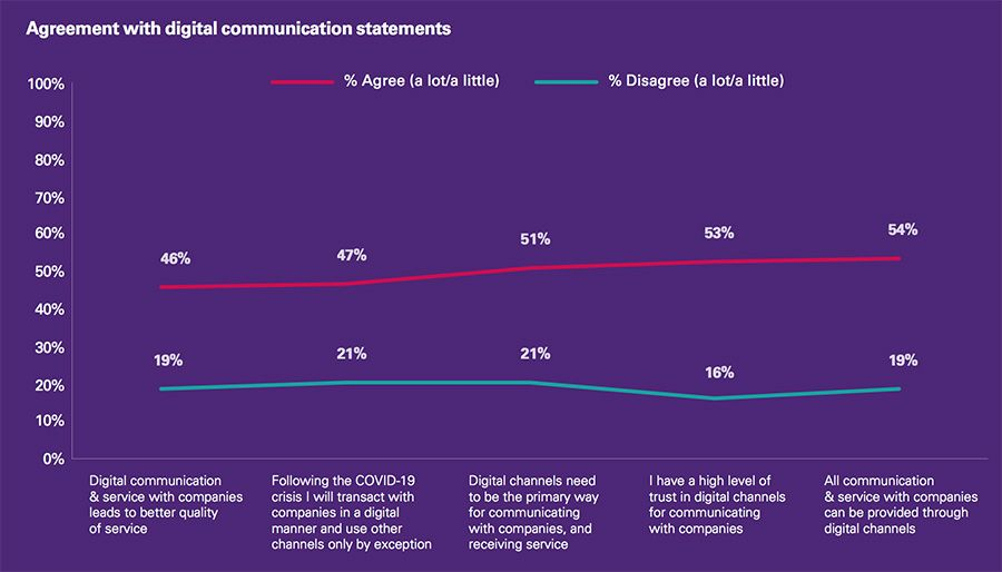 Trends in digital communication preferences