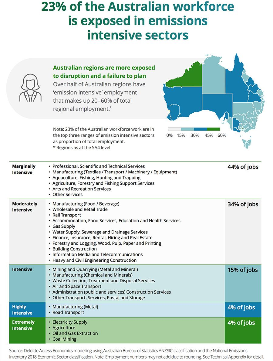 23% of the Australian workforce is exposed in emissions intensive sectors