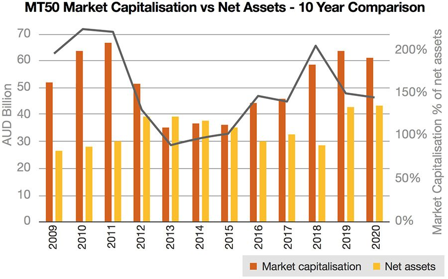 MT50 market capitalisation has held steady this year
