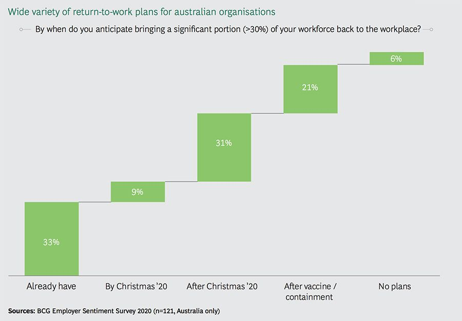 Wide variety of return-to-work plans for australian organisations