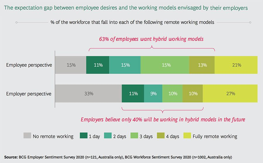 Expectation gap between employees and employers
